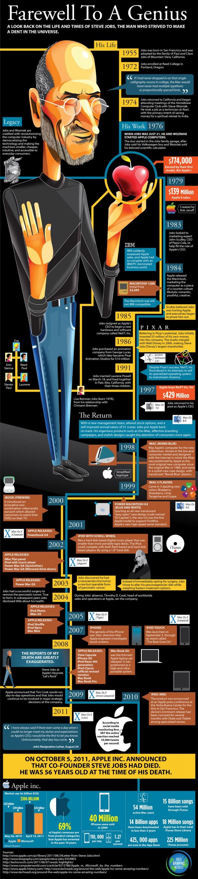 Steve Jobs Genius - Infographic