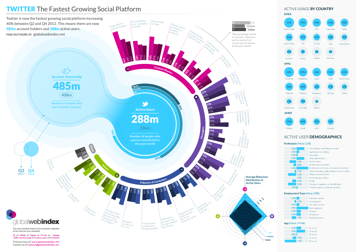 Twitter is the fastest growing social platform