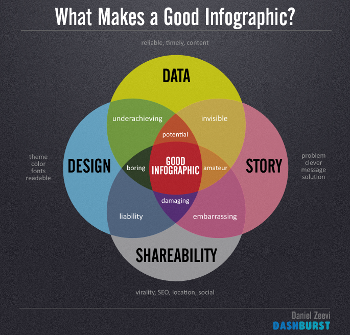 what makes a good infogaphic?