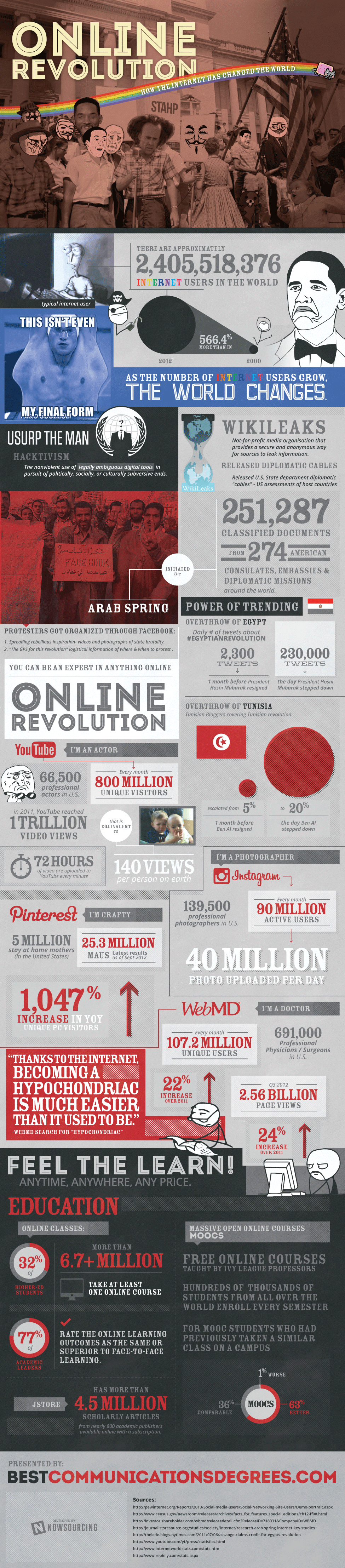 HOnline Revolution: How the Internet has Changed the World