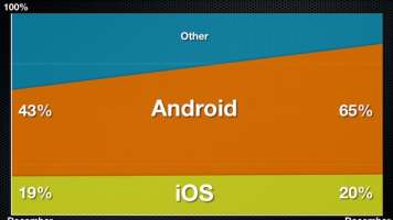 It's an Android world