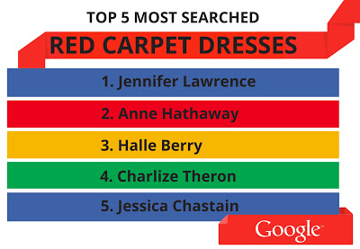 most searched dresses