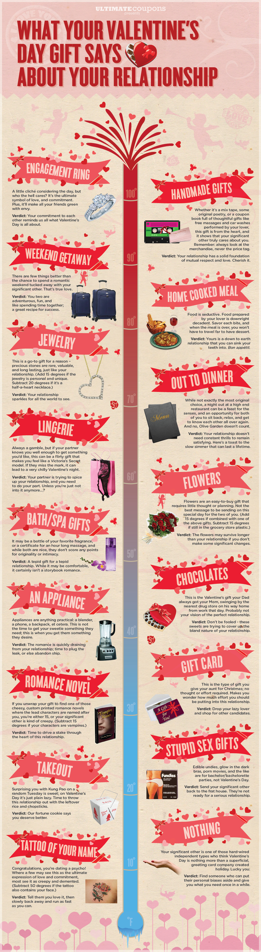 valentines day gift infographic