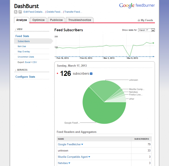 google feedbunrer stats