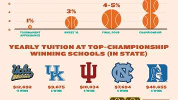 ncaa tournament basketball infographic