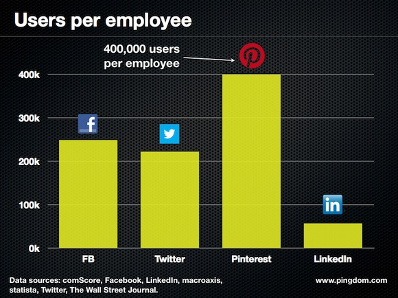users per employee