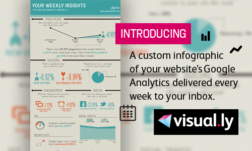 Weekly insights into your website