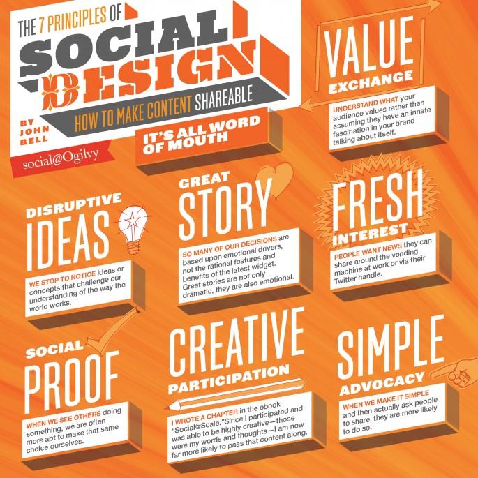 7 Principles of Social Design