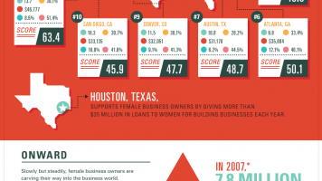 Infographic: Top cities for female entrepreneurs