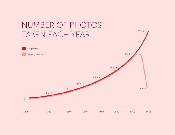 number of photos taken
