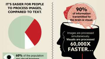 "Why Infographics Make Great Marketing Tools In their rawest form infographics have been around since the beginning of time. The early Caveman were not know for their gift of gab so they relied on drawings, paintings, and maps. This visually told a story that enabled them to communicate and function. We fast forward to 2012 where infographics were the buzz and enjoyed huge popularity. While there was arguably infographic overload, infographics remain a viable and valuable content source when created correctly. An infographic is a visual representation of facts, data, or knowledge intended to present complex information simply. The key word here being ""visual"". Anyone that spends a fair of amount of their day glued to their computer can tell you that images, photos, and infographics trump the best laid out 1000 word post. It's usually no contest. No need for an empirical study. Infographics make a great Marketing Tool Users often leave web pages in 10-20 seconds. Even if you are able to keep readers on past the 60 second mark you need to make it count. Infographics absolutely help convey your message. Your time and space are limited. People tend to read about 20% of the text on a web page. Those numbers don't make publishers feel warm and fuzzy. The infographic blends in words with images that the brain finds appealing. I think most of us immediately think images when we hear infographic with words sprinkled in the mix. Quite simply, it's easier for people to process images compared to text. Most run for the hills when they see globs of text. Our brains need to be fed with at least some visual. All text posts and articles usually walk the plank. The Facts on Visual Text is processed sequentially. Most people only remember 20% of what they read. A staggering 90% of information transmitted to the brain is visual. Visuals are processed 60,000X faster that text. If that isn't enough for the infographic case, publishers who use infographics grow traffic an average of 12% more. With all these superlatives in the infographic court, don't look to for infographics to evaporate anytime soon. Are infographics a part of your marketing arsenal? As a reader, do you enjoy a good infographic?"