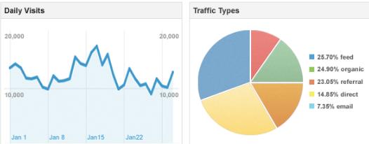 google analyticcs dashboard sharing