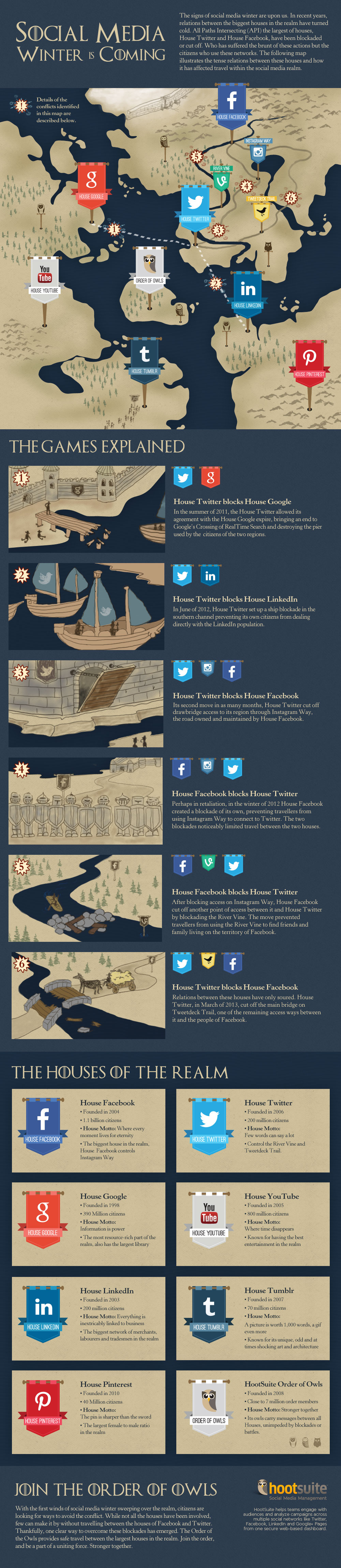 Social Media Winter Infographic