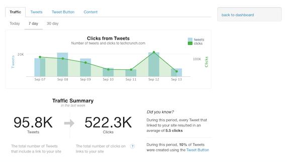 Screenshot of Twitter Analytics