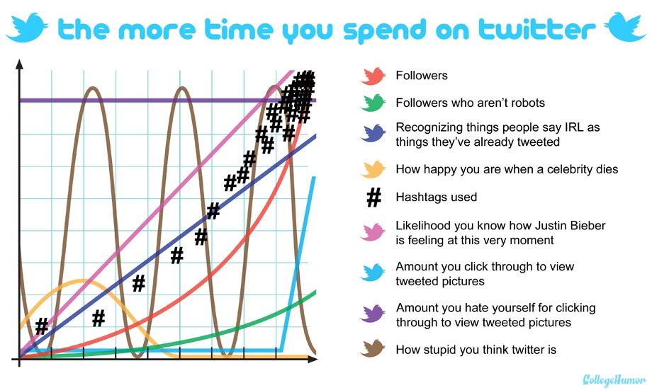 time vs. twitter