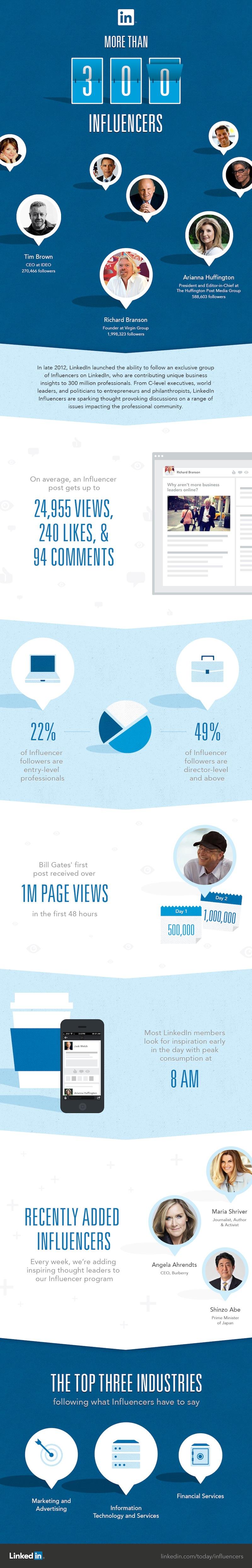 LinkedIn Influencers Infographic
