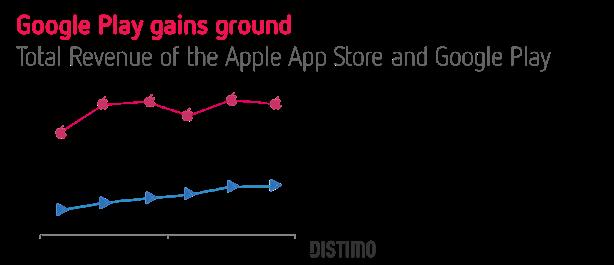 Chart App Store vs Google Play Apps revenue