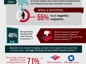 best customer service infographic
