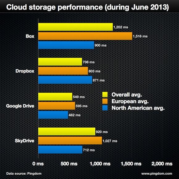 cloud storage performance