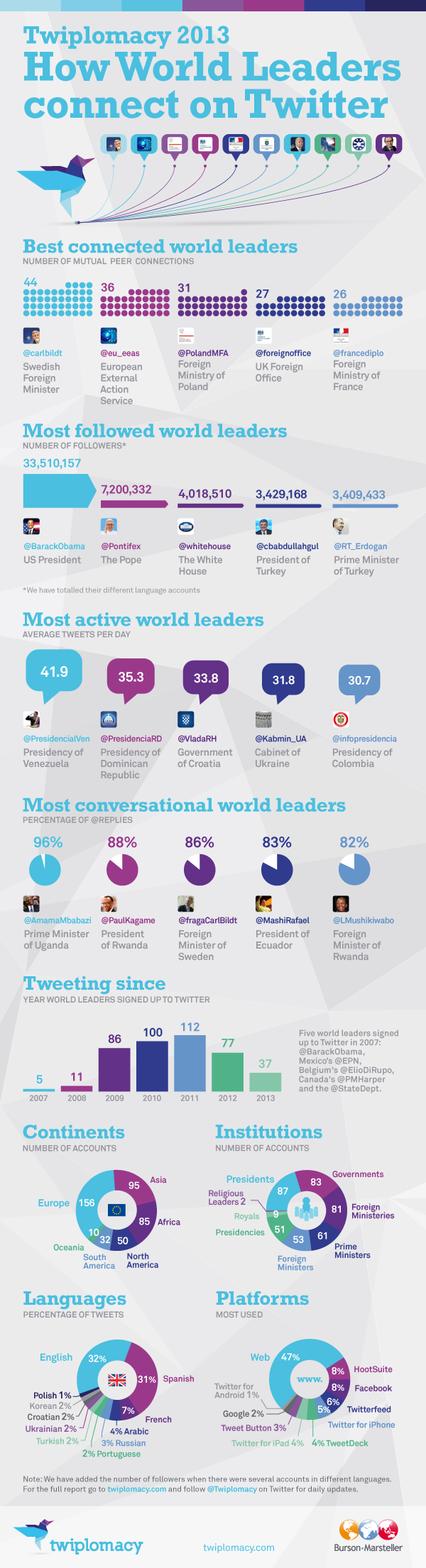 How World Leaders Connect on Twitter infographic