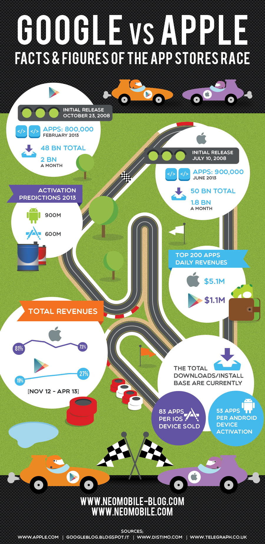 Google Vs Apple Facts and Figures of the Apps Stores Race Infographic
