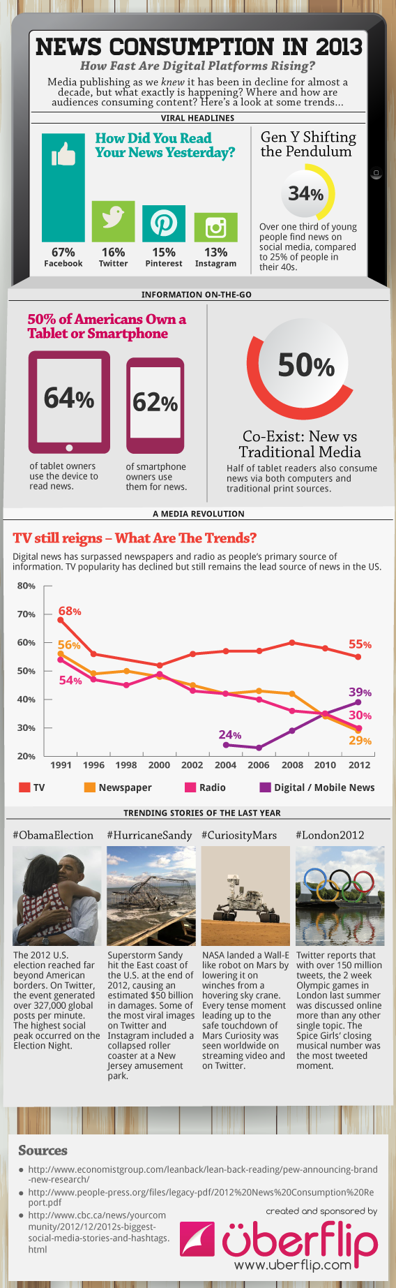 news consumption in 2013