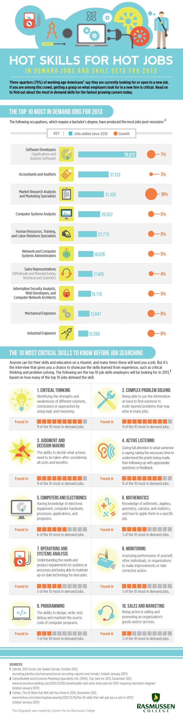 most in demand jobs and skill sets for and beyond x job skills 2013