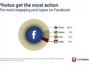 most shared posts photos