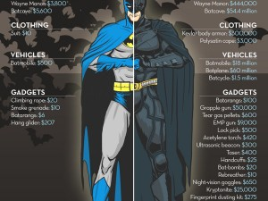 price of batman
