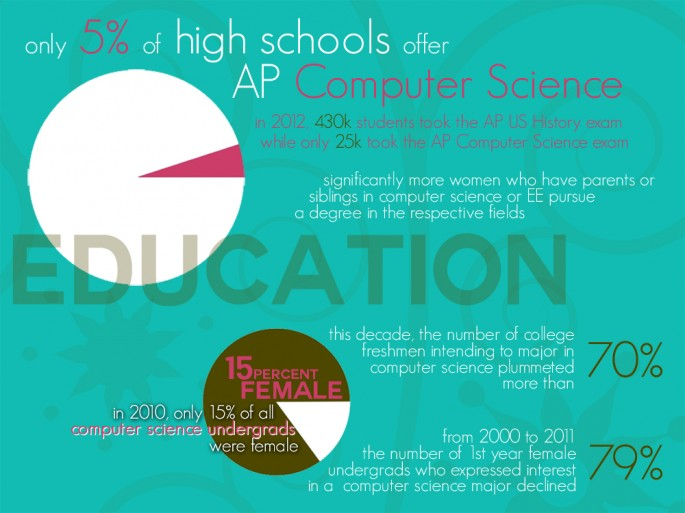 the increase of women pursuing a career in computer science Efforts to increase women's participation its available jobs with candidates holding computer science bachelor's degrees from us universities2 students.
