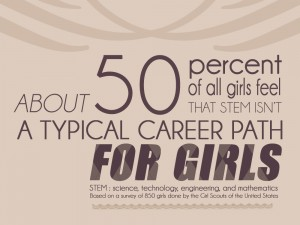 about 50% of girls feel STEM is not a typical career path for girls