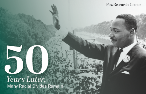 Pew Research Report 50 years after the March on Washington Martin Luther King Jr.