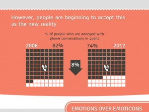 Have Phones Killed the Conversation infographic