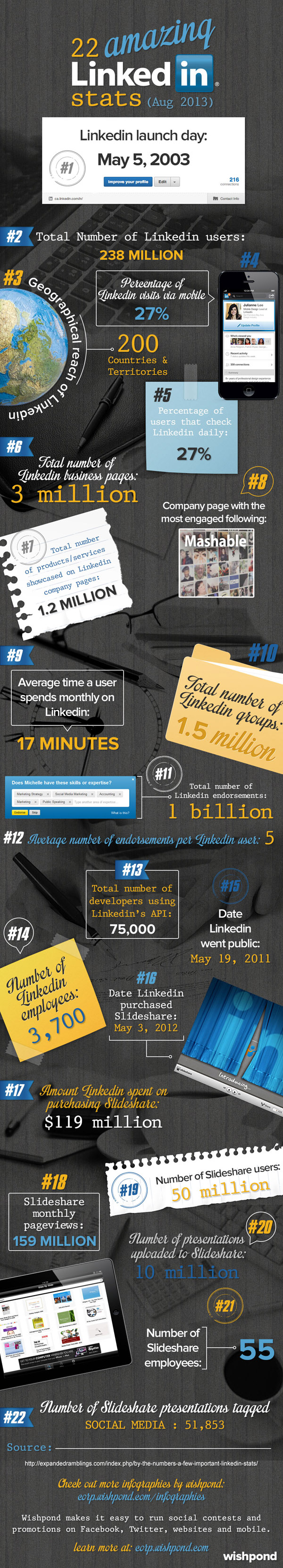 Linkedin Stats - Infographic