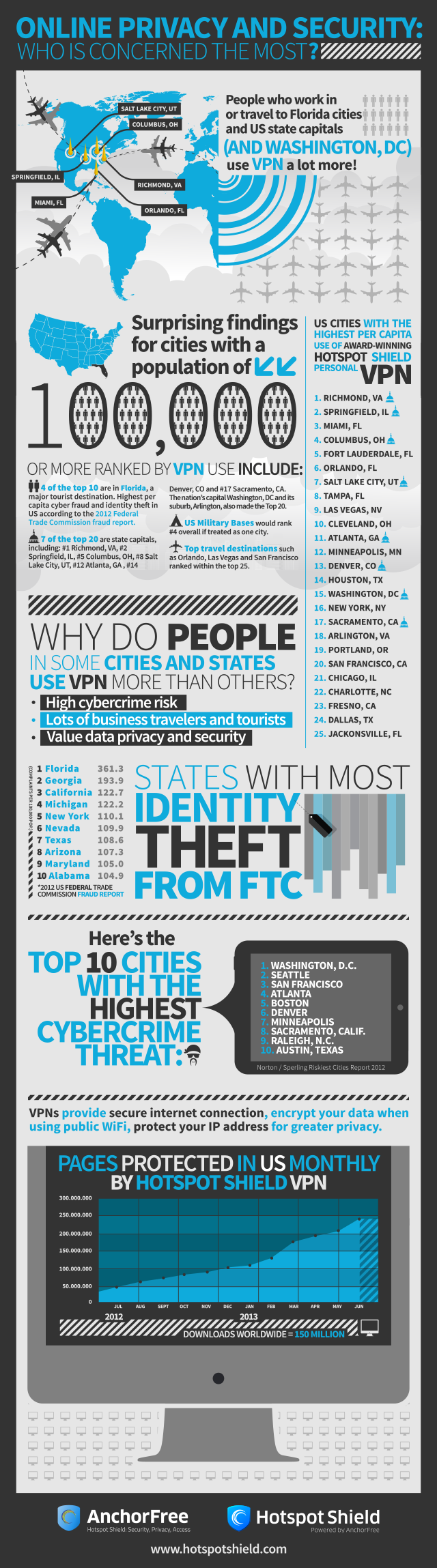 Infographic of the US cities with the highest security and privacy concerns