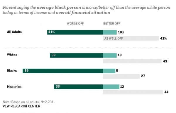 Chart of how blacks and whites perceive if blacks are better or worse off financially than whites