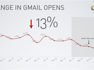 gmail opens after tabs