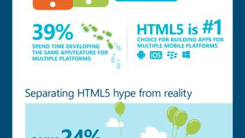 What developers do with HTML5 infographic