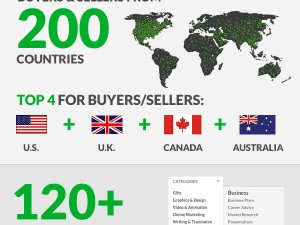 Fiverr Community Milestone: Two Million Reasons To Celebrate