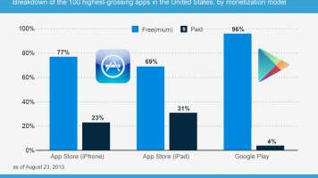 Chart of the highest-grossing paid vs free apps for iphone, ipad, and android