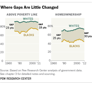 chart showing racial economic gaps have changed little between blacks and whites pew research