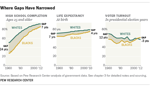 chart showing racial economic gaps have narrowed between blacks and whites pew research