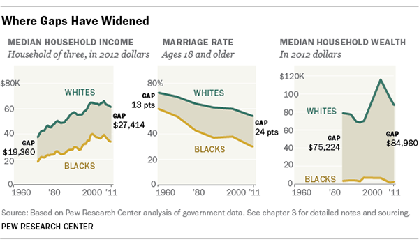 chart showing racial economic gaps have widened between blacks and whites pew research