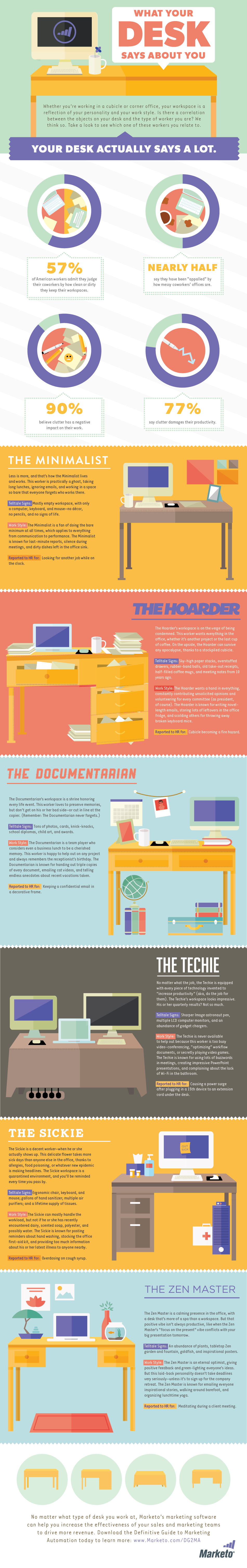 What Your Desk Says About You infographic