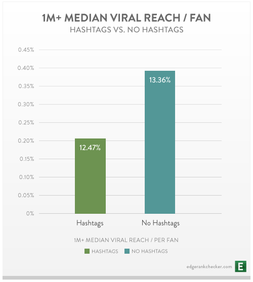 Median viral reach of posts with hashtags for Pages with over 1 m fans
