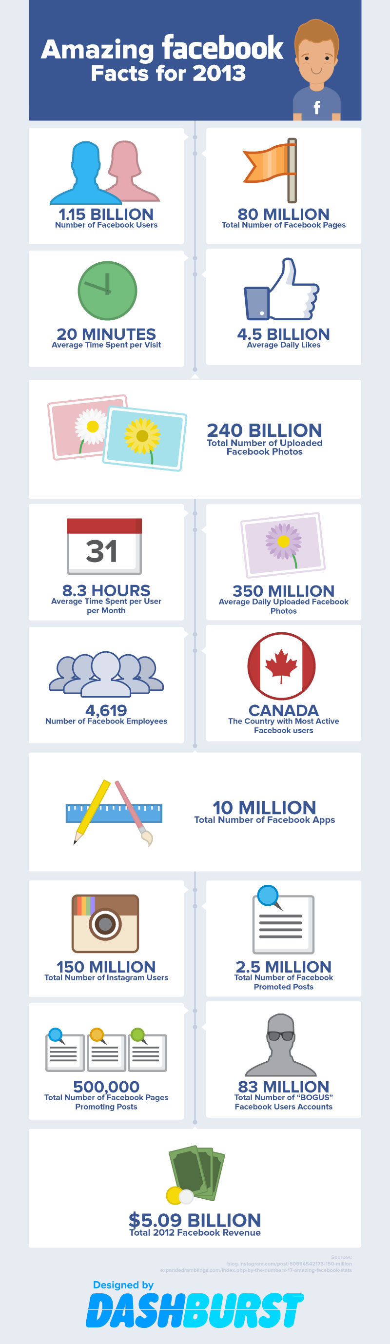 Facebook Stats 2013
