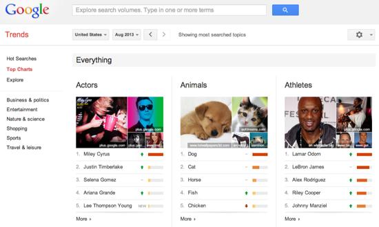 Google Top Charts Tool