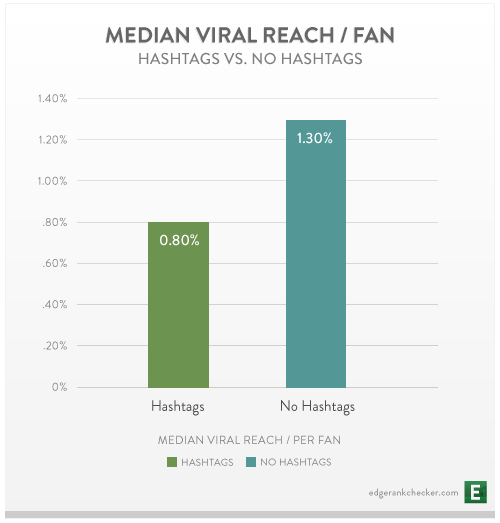 chart Median viral reach for hashtags on facebook
