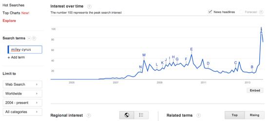 Miley Cyrus Google Trends Explore