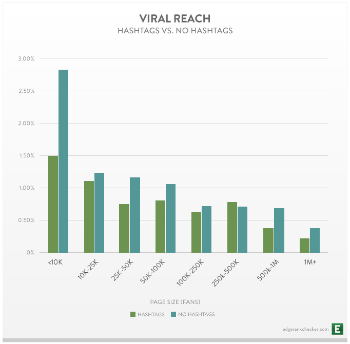 viral reach of posts with hashtags divided by fan size segments